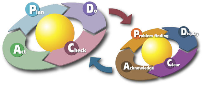 kaizen, plan, do, check, act, pdac